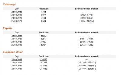 El miércoles 25 de marzo el número de casos confirmados por contagio SARS-CoV-2 en España superará los 42.000, según el modelo predictivo desarrollado en la Politécnica de Cataluña