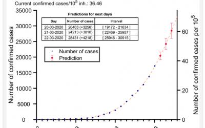 Un grupo de investigadores desarrolla con éxito en Barcelona un modelo matemático que predice, día a día y con razonable exactitud, la evolución del número de casos de contagio por el virus SARS-CoV-19